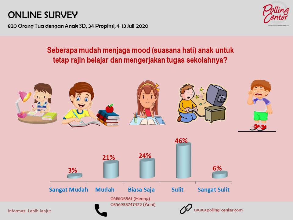 Hasil Survey tentang Seberapa Mudah Orang Tua Menjaga Mood Anak untuk Tetap Rajin Belajar dan  Mengerjakan Tugas Sekolah  dari Rumah